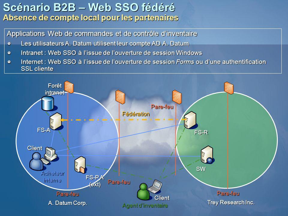 Scénario B2B – Web SSO fédéré Absence de compte local pour les partenaires FS-A SW FS-R Forêt intranet Fédération Pare-feu Pare-feu Pare-feu Pare-feu