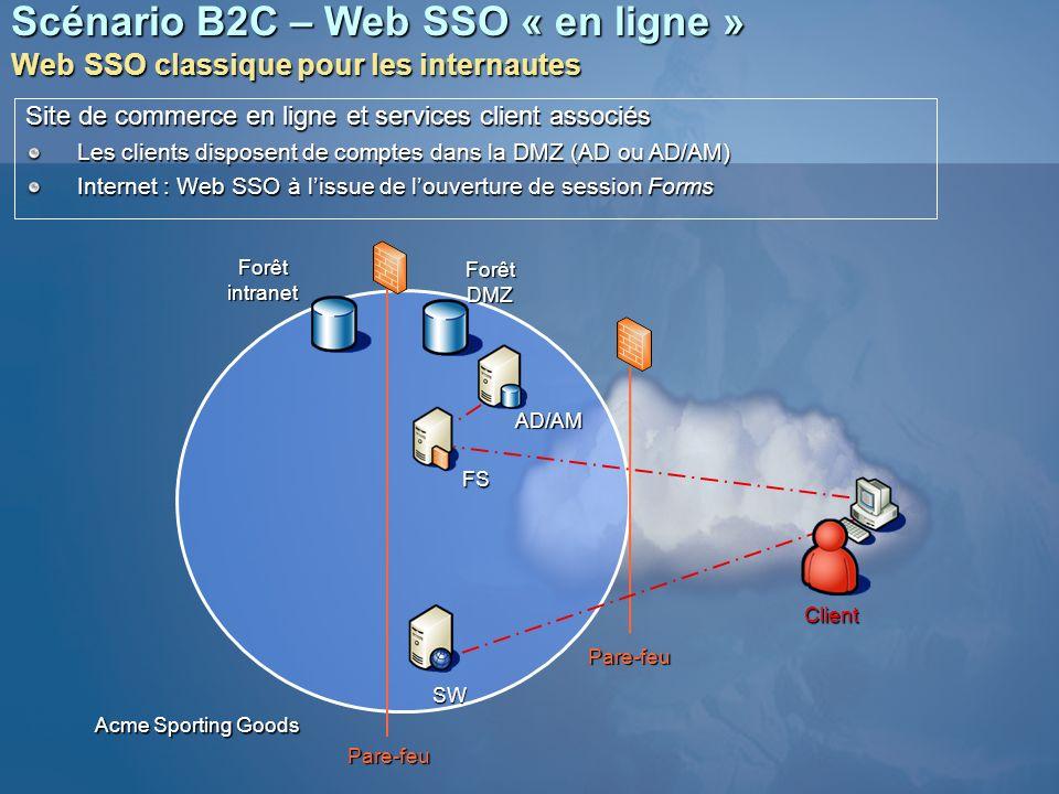 Scénario B2C – Web SSO « en ligne » Web SSO classique pour les internautes SW FS Forêtintranet ForêtDMZ Pare-feu Pare-feu Acme Sporting Goods Site de