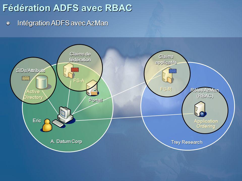 Fédération ADFS avec RBAC Trey Research FS-A FS-R ApplicationOrdering Portail A. Datum Corp Intégration ADFS avec AzMan Active Directory SIDs/Attribut