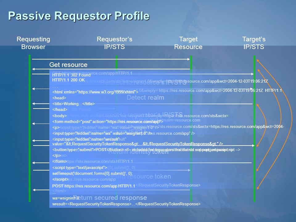 Passive Requestor Profile Requesting Browser Requestors IP/STS Target Resource Targets IP/STS Detect realm Redirect to requestors IP/STS Login Return