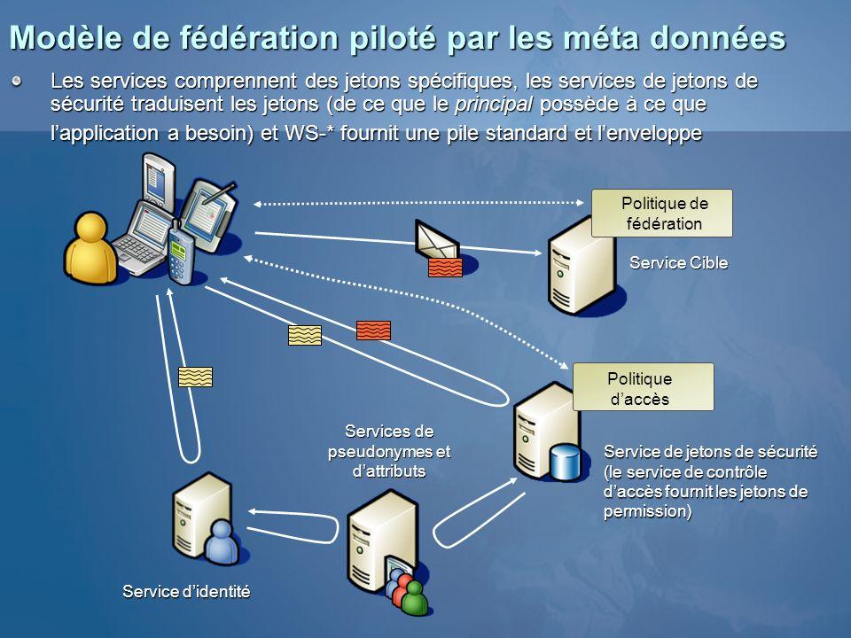 Modèle de fédération piloté par les méta données Service didentité Services de pseudonymes et dattributs Service Cible Politique de fédération Politiq