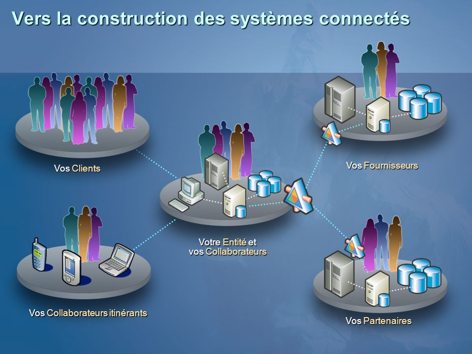 Vers la construction des systèmes connectés Votre Entité et vos Collaborateurs Vos Fournisseurs Vos Partenaires Vos Collaborateurs itinérants Vos Clie
