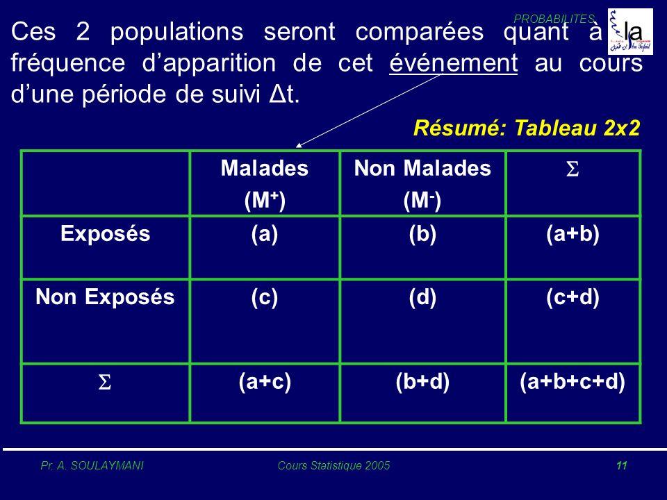 PROBABILITES Pr. A. SOULAYMANICours Statistique 200511 Ces 2 populations seront comparées quant à la fréquence dapparition de cet événement au cours d