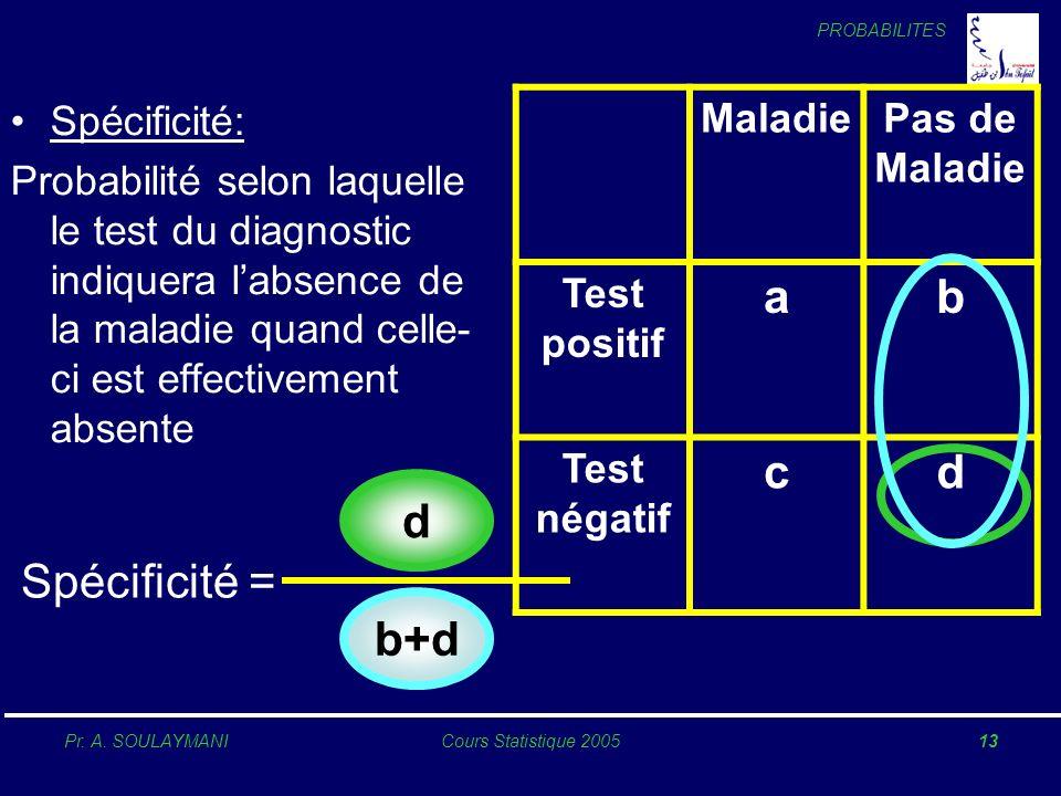 PROBABILITES Pr. A. SOULAYMANICours Statistique 200513 Spécificité: Probabilité selon laquelle le test du diagnostic indiquera labsence de la maladie