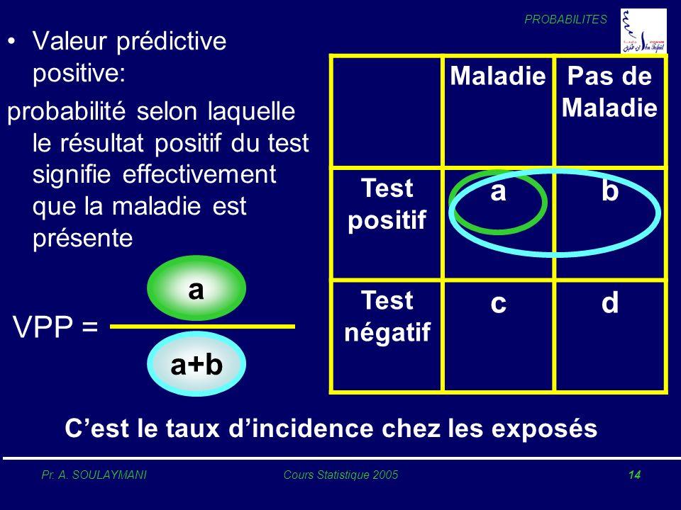 PROBABILITES Pr. A. SOULAYMANICours Statistique 200514 Valeur prédictive positive: probabilité selon laquelle le résultat positif du test signifie eff