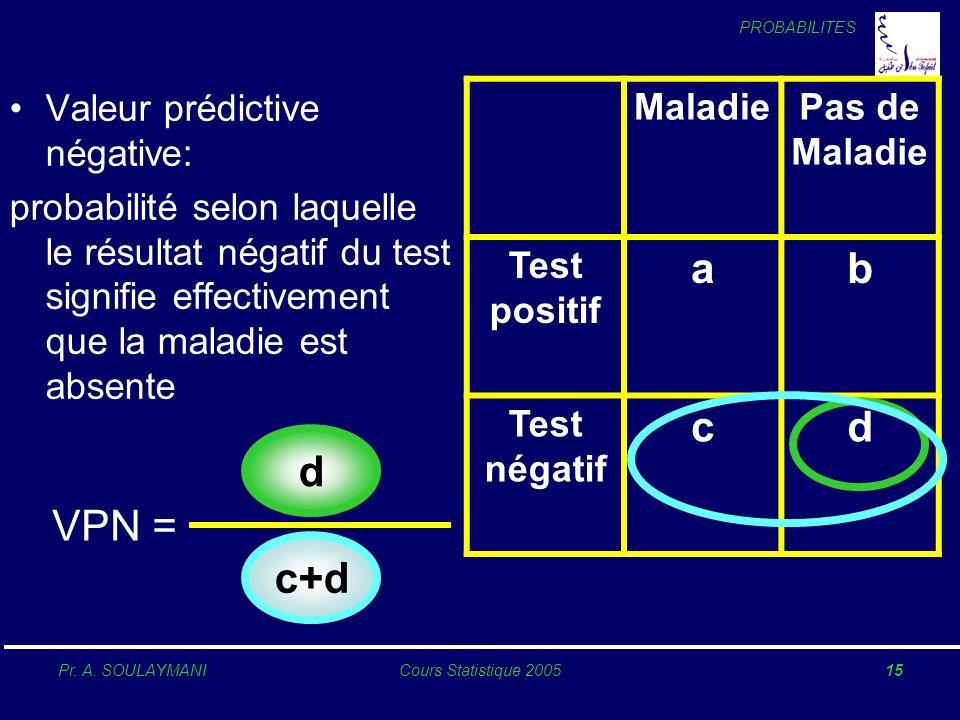 PROBABILITES Pr. A. SOULAYMANICours Statistique 200515 Valeur prédictive négative: probabilité selon laquelle le résultat négatif du test signifie eff