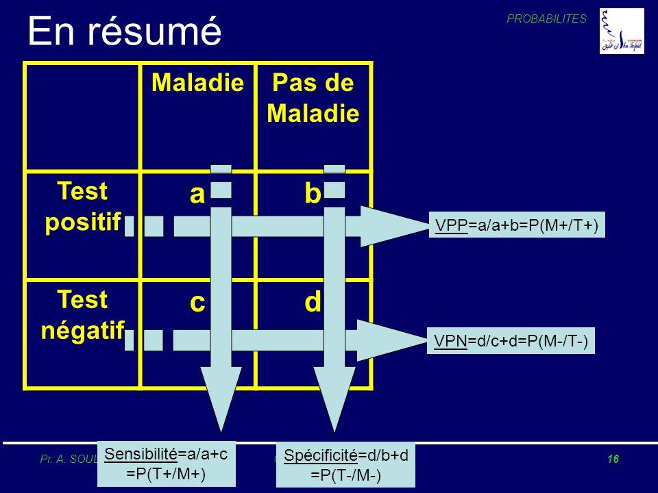 PROBABILITES Pr. A. SOULAYMANICours Statistique 200516 En résumé MaladiePas de Maladie Test positif ab Test négatif cd Sensibilité=a/a+c =P(T+/M+) Spé