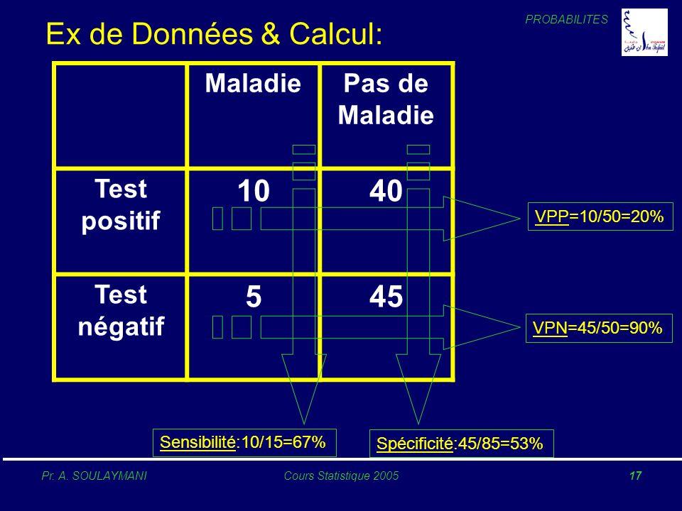 PROBABILITES Pr. A. SOULAYMANICours Statistique 200517 MaladiePas de Maladie Test positif 1040 Test négatif 545 Sensibilité:10/15=67% Spécificité:45/8