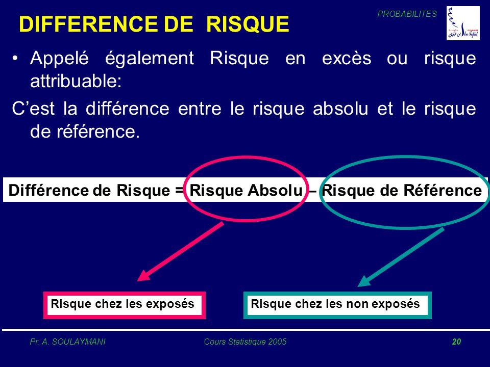 PROBABILITES Pr. A. SOULAYMANICours Statistique 200520 DIFFERENCE DE RISQUE Appelé également Risque en excès ou risque attribuable: Cest la différence