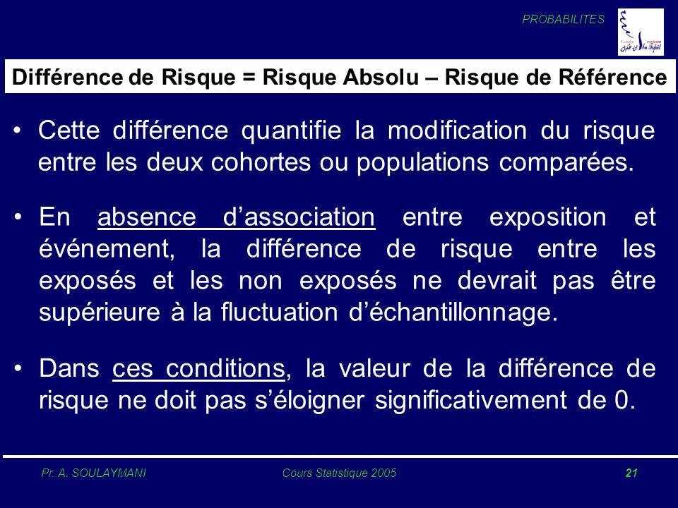 PROBABILITES Pr. A. SOULAYMANICours Statistique 200521 Cette différence quantifie la modification du risque entre les deux cohortes ou populations com