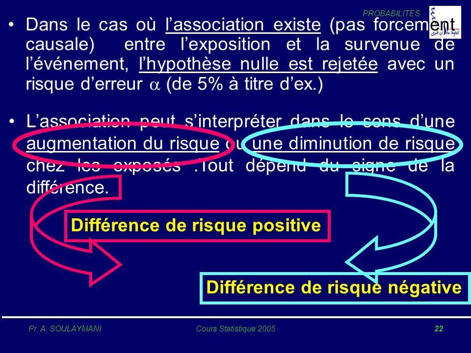 PROBABILITES Pr. A. SOULAYMANICours Statistique 200522 Différence de risque positive Dans le cas où lassociation existe (pas forcement causale) entre