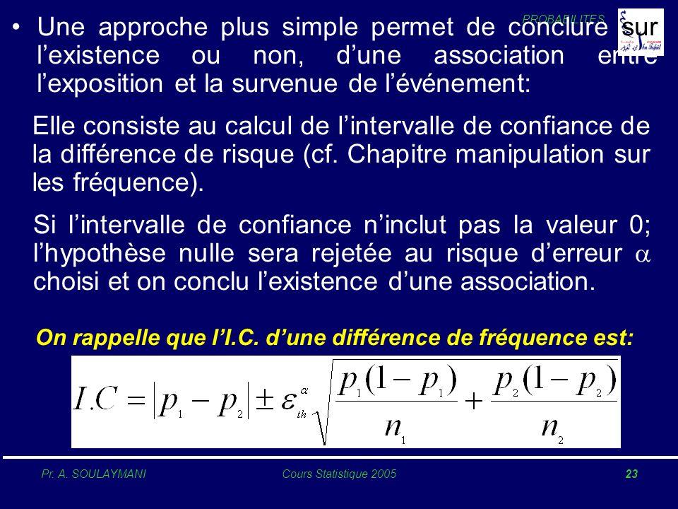 PROBABILITES Pr. A. SOULAYMANICours Statistique 200523 Une approche plus simple permet de conclure sur lexistence ou non, dune association entre lexpo