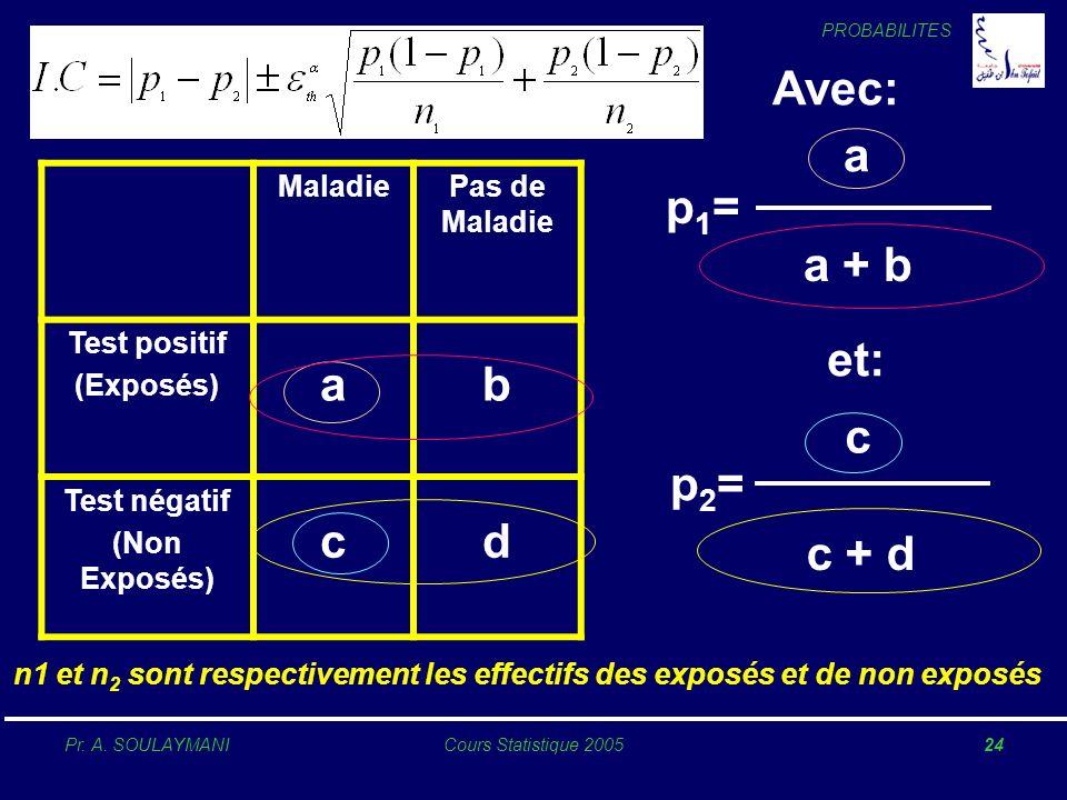 PROBABILITES Pr. A. SOULAYMANICours Statistique 200524 MaladiePas de Maladie Test positif (Exposés) ab Test négatif (Non Exposés) cd Avec: p1=p1= p2=p