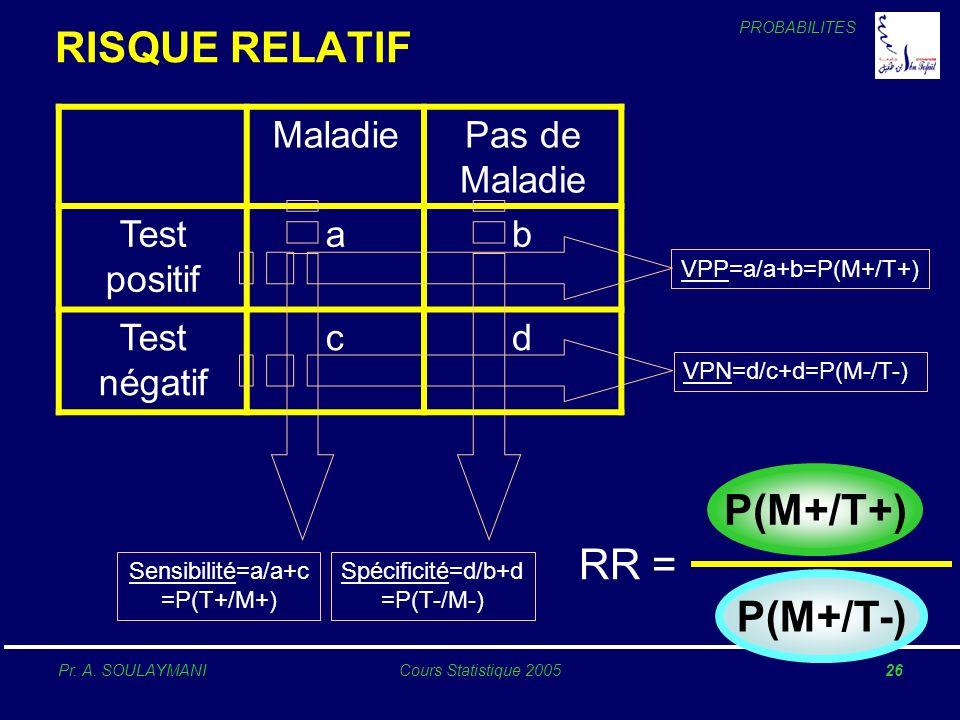 PROBABILITES Pr. A. SOULAYMANICours Statistique 200526 MaladiePas de Maladie Test positif ab Test négatif cd Sensibilité=a/a+c =P(T+/M+) Spécificité=d