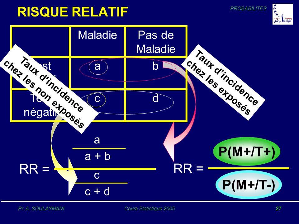 PROBABILITES Pr. A. SOULAYMANICours Statistique 200527 RISQUE RELATIF MaladiePas de Maladie Test positif ab Test négatif cd P(M+/T+) P(M+/T-) RR = a a