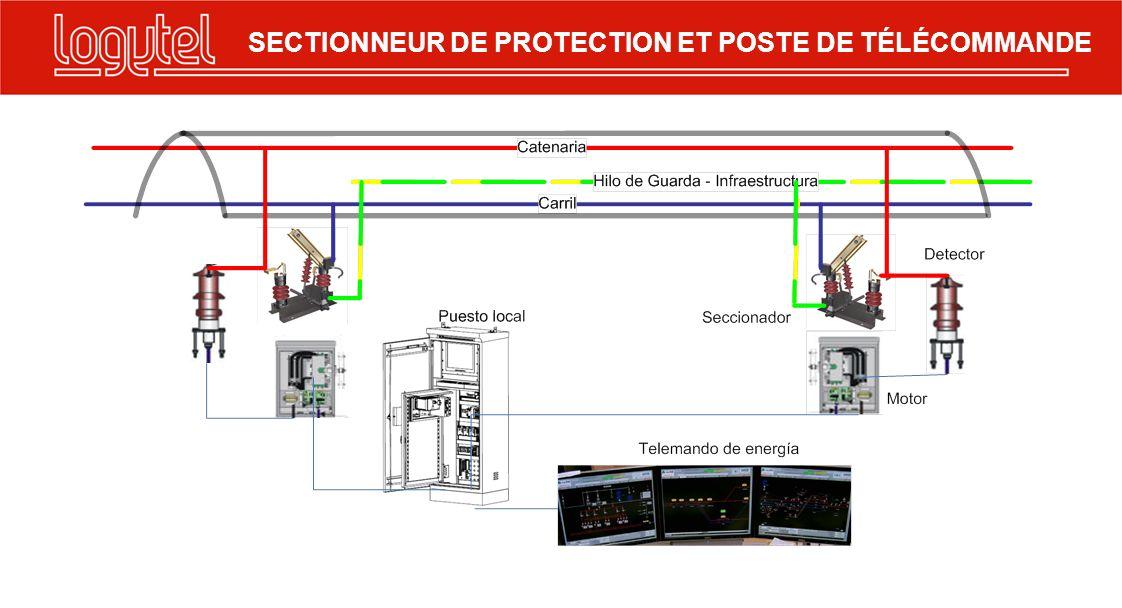SECTIONNEUR DE PROTECTION ET POSTE DE TÉLÉCOMMANDE