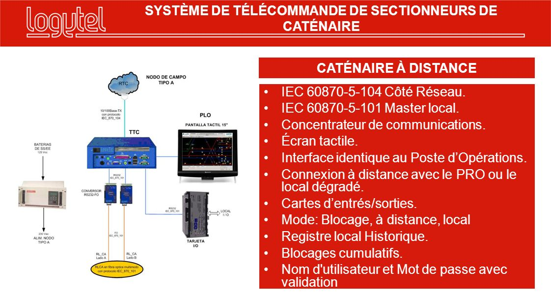 IEC 60870-5-104 Côté Réseau. IEC 60870-5-101 Master local. Concentrateur de communications. Écran tactile. Interface identique au Poste dOpérations. C