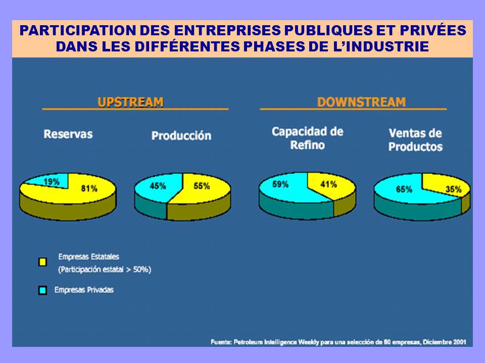 PARTICIPATION DES ENTREPRISES PUBLIQUES ET PRIVÉES DANS LES DIFFÉRENTES PHASES DE LINDUSTRIE