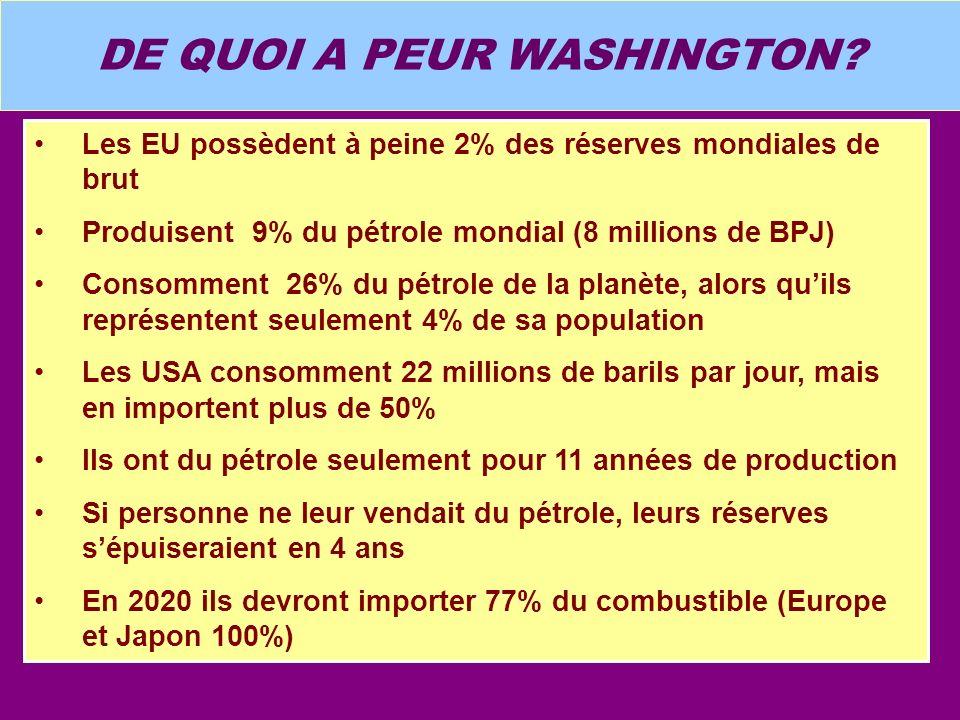 DE QUOI A PEUR WASHINGTON? Les EU possèdent à peine 2% des réserves mondiales de brut Produisent 9% du pétrole mondial (8 millions de BPJ) Consomment