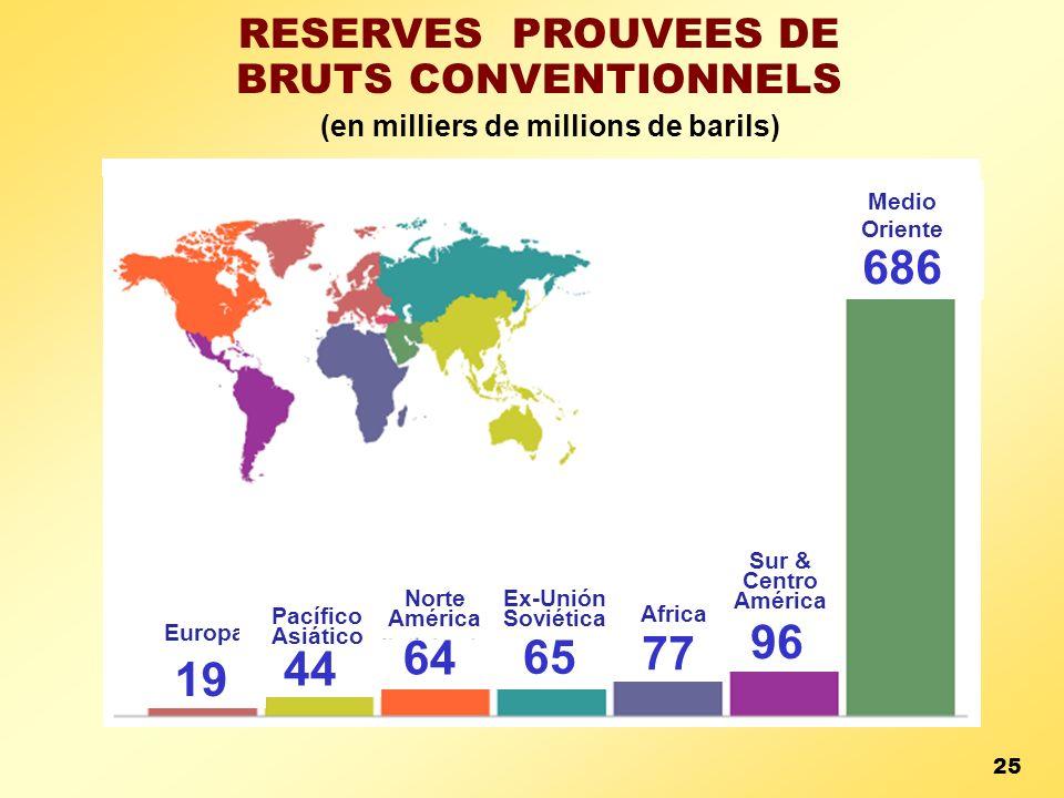 (en milliers de millions de barils) RESERVES PROUVEES DE BRUTS CONVENTIONNELS Europa 19 44 64 65 77 96 Medio Oriente 686 Pacífico Asiático Norte Améri