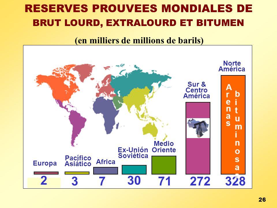 RESERVES PROUVEES MONDIALES DE BRUT LOURD, EXTRALOURD ET BITUMEN (en milliers de millions de barils) 26 2 37 30 71 272328 ArenasArenas Medio Oriente E