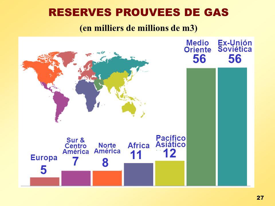 RESERVES PROUVEES DE GAS (en milliers de millions de m3) 56 Medio Oriente Ex-Unión Soviética 5 12 8 11 7 Europa Pacífico Asiático Norte América Africa