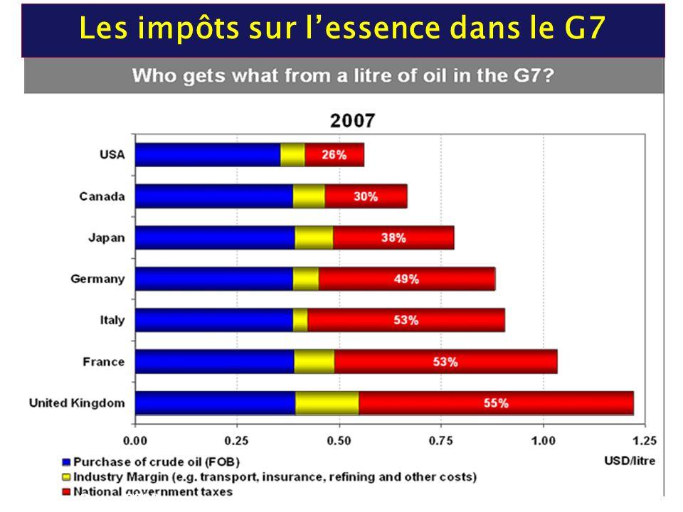 Les impôts sur lessence dans le G7 Fuente: Opec 2008.
