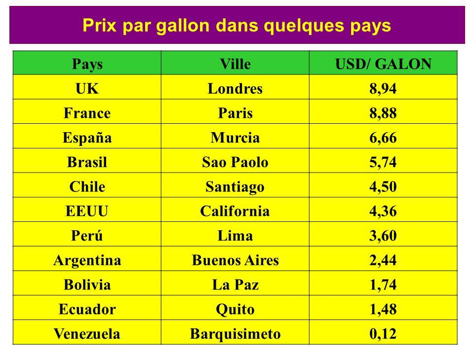 PaysVilleUSD/ GALON UKLondres8,94 FranceParis8,88 EspañaMurcia6,66 BrasilSao Paolo5,74 ChileSantiago4,50 EEUUCalifornia4,36 PerúLima3,60 ArgentinaBuen