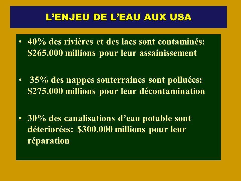 LENJEU DE LEAU AUX USA 40% des rivières et des lacs sont contaminés: $265.000 millions pour leur assainissement 35% des nappes souterraines sont pollu