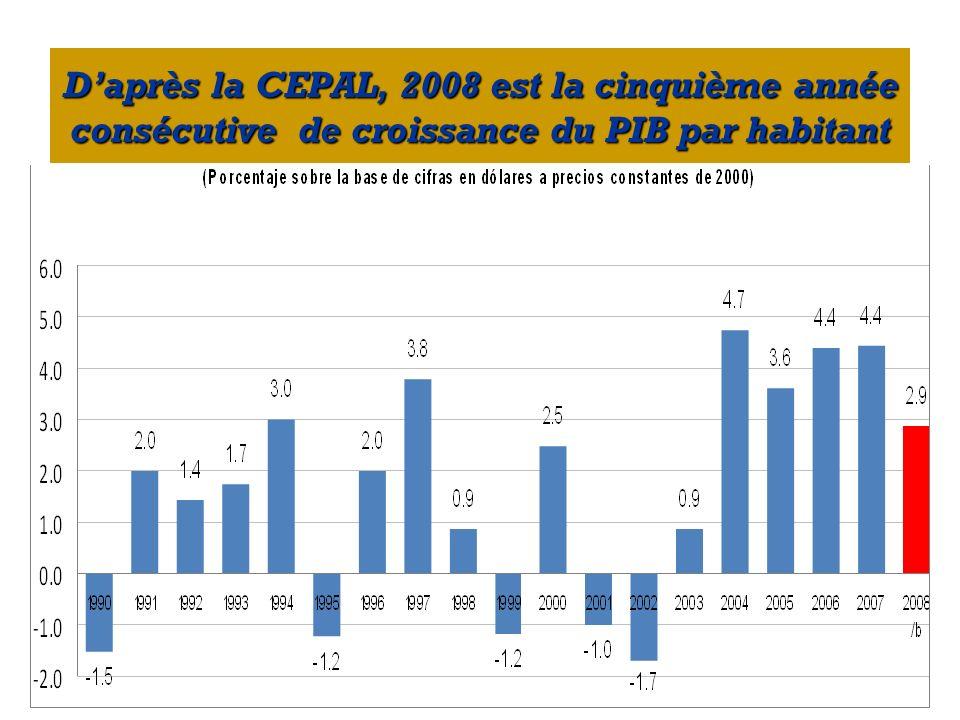 Daprès la CEPAL, 2008 est la cinquième année consécutive de croissance du PIB par habitant
