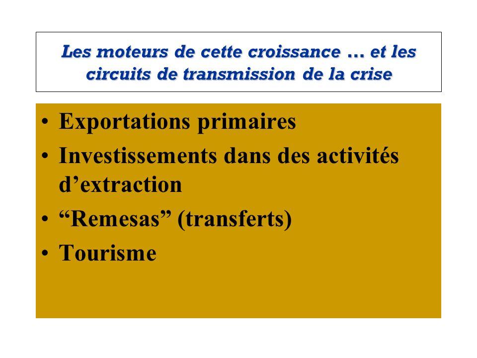 Les moteurs de cette croissance … et les circuits de transmission de la crise Exportations primaires Investissements dans des activités dextraction Re
