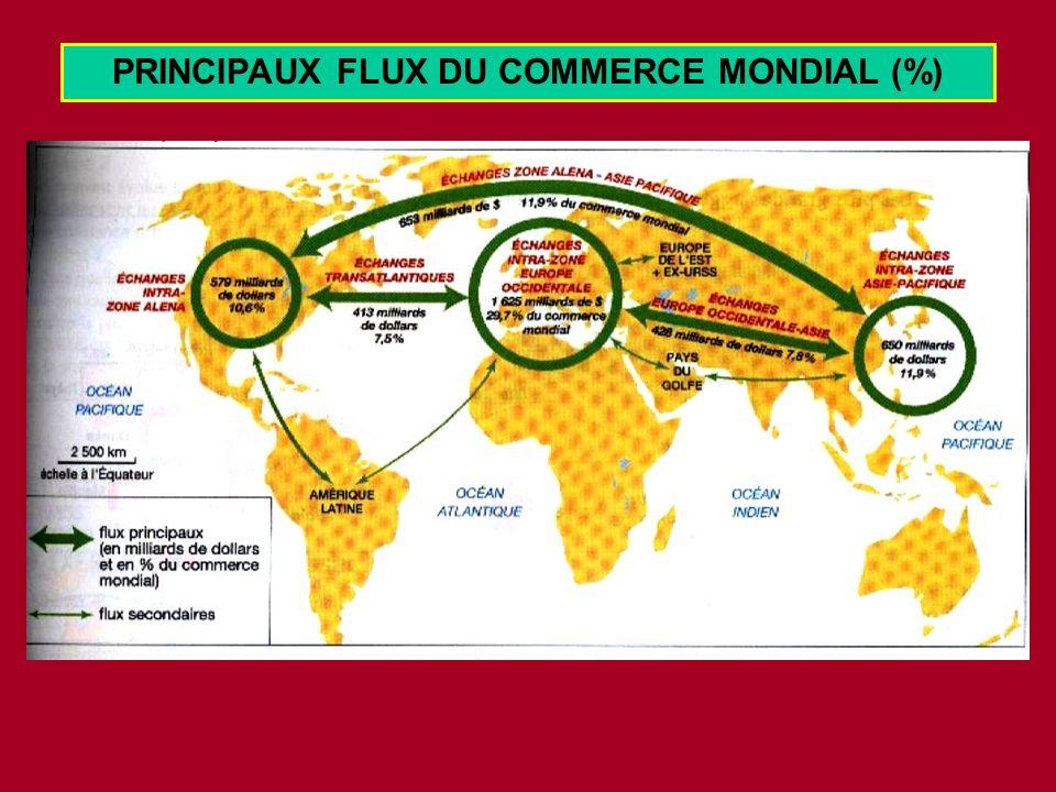 PRINCIPAUX FLUX DU COMMERCE MONDIAL (%)