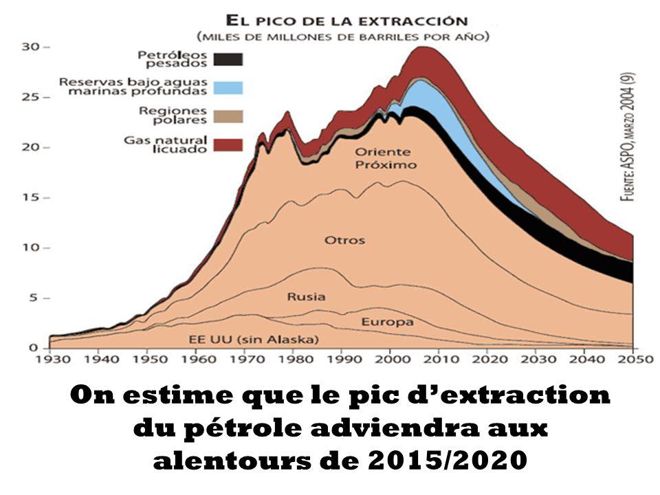 On estime que le pic dextraction du pétrole adviendra aux alentours de 2015/2020