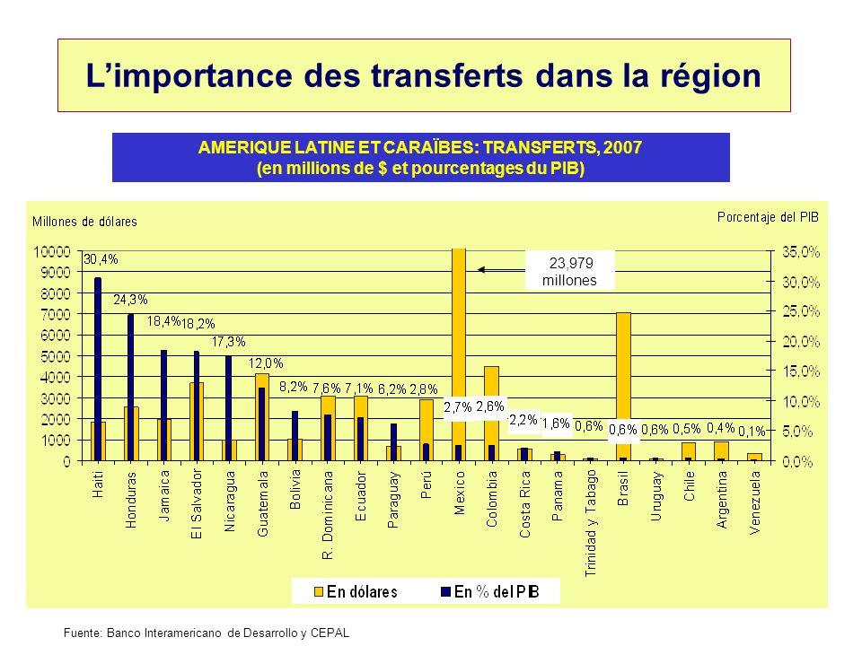 Limportance des transferts dans la région AMERIQUE LATINE ET CARAÏBES: TRANSFERTS, 2007 (en millions de $ et pourcentages du PIB) Fuente: Banco Intera