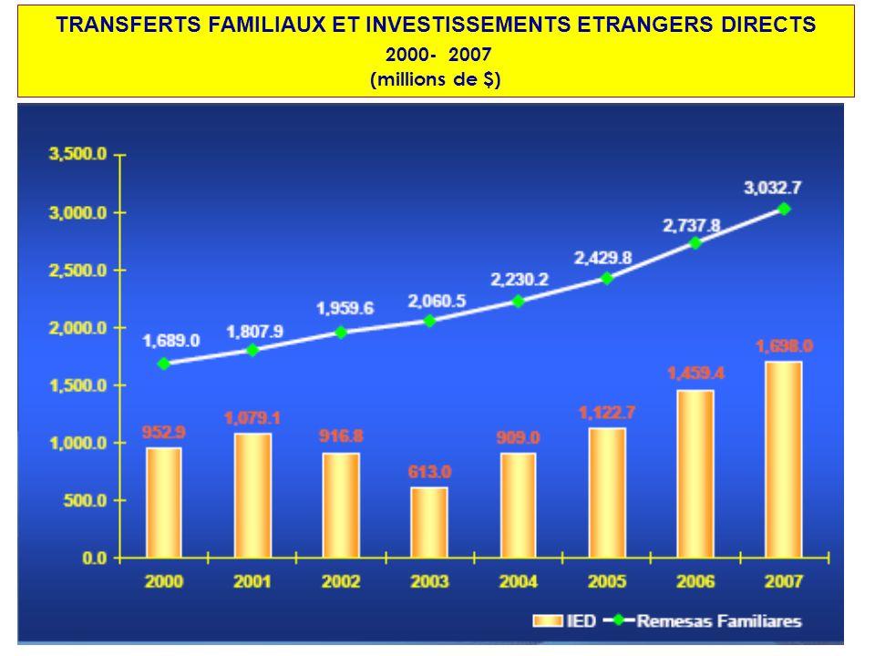 TRANSFERTS FAMILIAUX ET INVESTISSEMENTS ETRANGERS DIRECTS 2000- 2007 (millions de $)