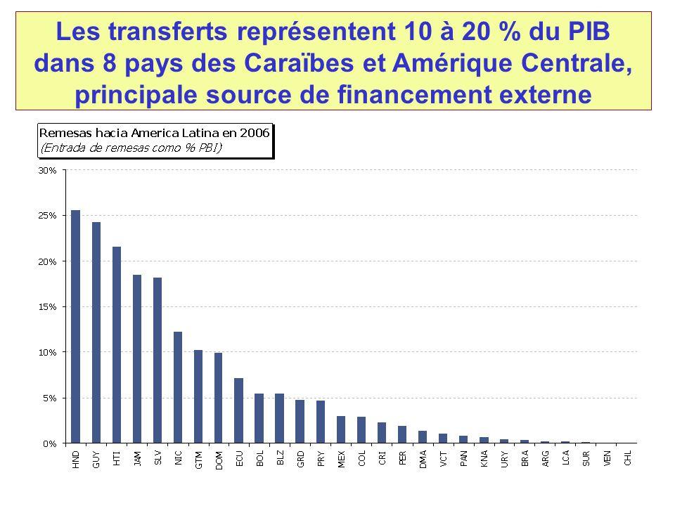 Les transferts représentent 10 à 20 % du PIB dans 8 pays des Caraïbes et Amérique Centrale, principale source de financement externe Fuente: Migración