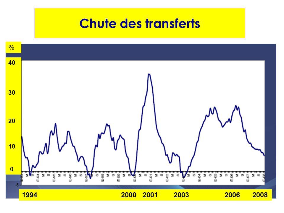 1994 2000 2001 2003 2006 2008 Chute des transferts 40 30 20 10 0 %