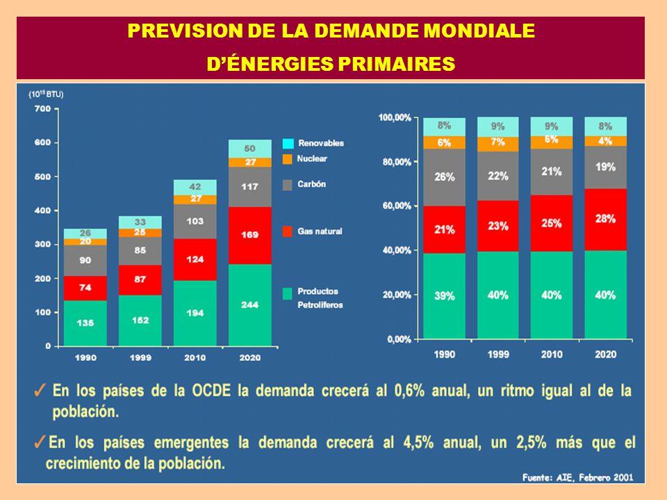 PREVISION DE LA DEMANDE MONDIALE DÉNERGIES PRIMAIRES