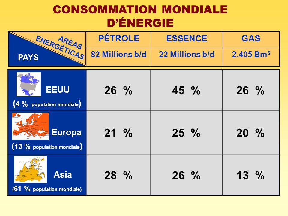 CONSOMMATION MONDIALE DÉNERGIE EEUU ( 4 % population mondiale ) 26 %45 %26 % Europa ( 13 % population mondiale ) 21 %25 %20 % Asia ( 61 % population m