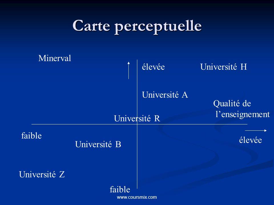 www.coursmix.com Carte perceptuelle Minerval faible élevée Qualité de lenseignement Université B Université A Université R Université H Université Z