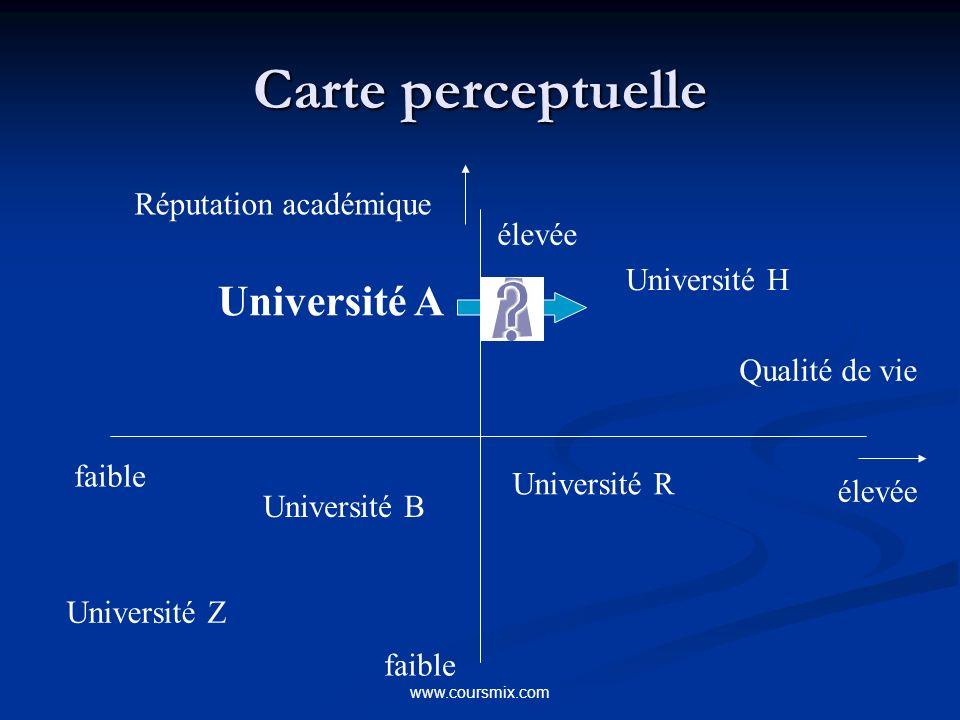 www.coursmix.com Carte perceptuelle Réputation académique faible élevée Qualité de vie Université B Université A Université R Université H Université