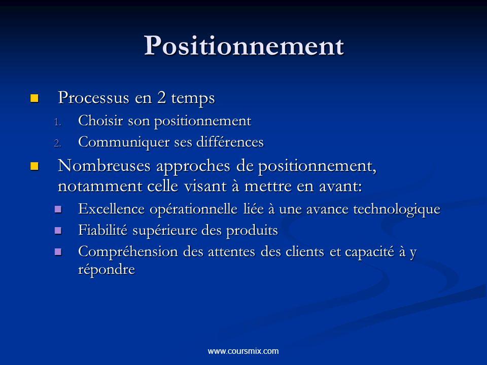 www.coursmix.com Positionnement Processus en 2 temps Processus en 2 temps 1. Choisir son positionnement 2. Communiquer ses différences Nombreuses appr