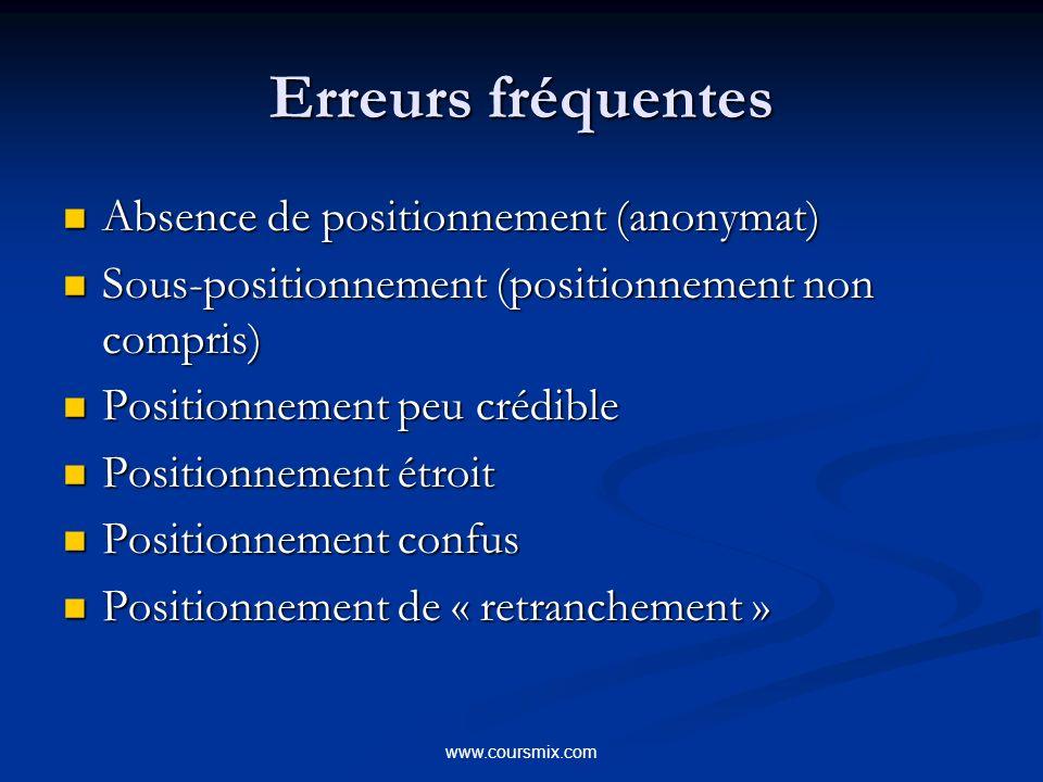 www.coursmix.com Erreurs fréquentes Absence de positionnement (anonymat) Absence de positionnement (anonymat) Sous-positionnement (positionnement non