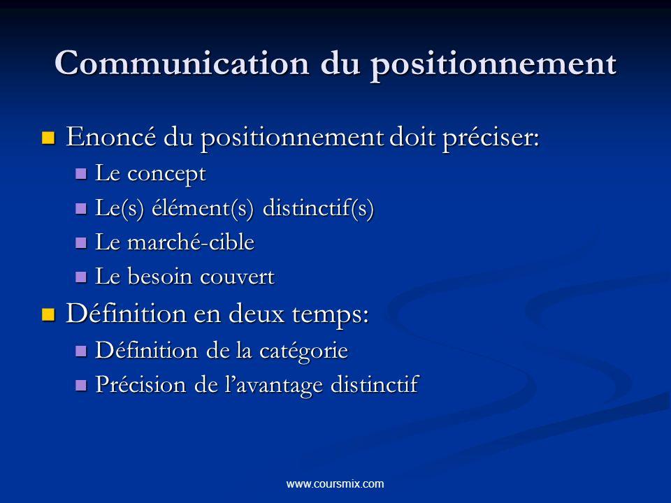 www.coursmix.com Communication du positionnement Enoncé du positionnement doit préciser: Enoncé du positionnement doit préciser: Le concept Le concept