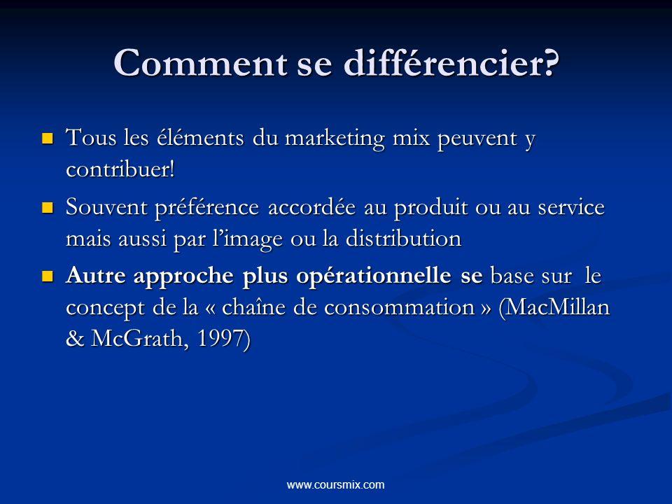 www.coursmix.com Comment se différencier? Tous les éléments du marketing mix peuvent y contribuer! Tous les éléments du marketing mix peuvent y contri