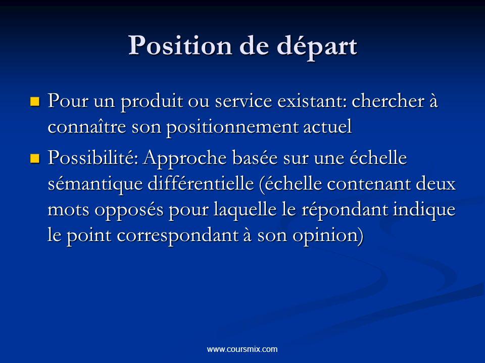 www.coursmix.com Position de départ Pour un produit ou service existant: chercher à connaître son positionnement actuel Pour un produit ou service exi