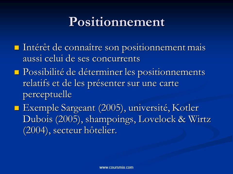 www.coursmix.com Positionnement Intérêt de connaître son positionnement mais aussi celui de ses concurrents Intérêt de connaître son positionnement ma