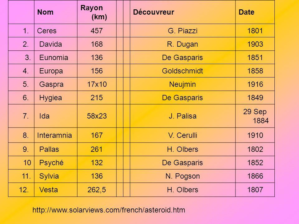 Nom Rayon (km) DécouvreurDate 1. Ceres457G. Piazzi1801 2. Davida 168R. Dugan1903 3. Eunomia136De Gasparis1851 4. Europa156Goldschmidt1858 5. Gaspra17x