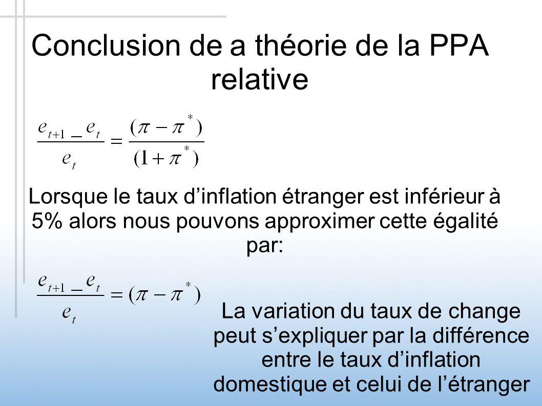 Conclusion de a théorie de la PPA relative Lorsque le taux dinflation étranger est inférieur à 5% alors nous pouvons approximer cette égalité par: La