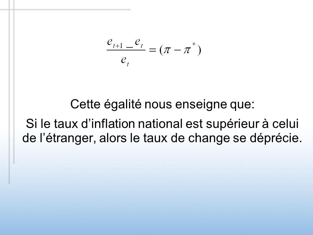 Cette égalité nous enseigne que: Si le taux dinflation national est supérieur à celui de létranger, alors le taux de change se déprécie.
